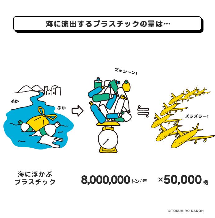 海に流出するプラスチックの量は
